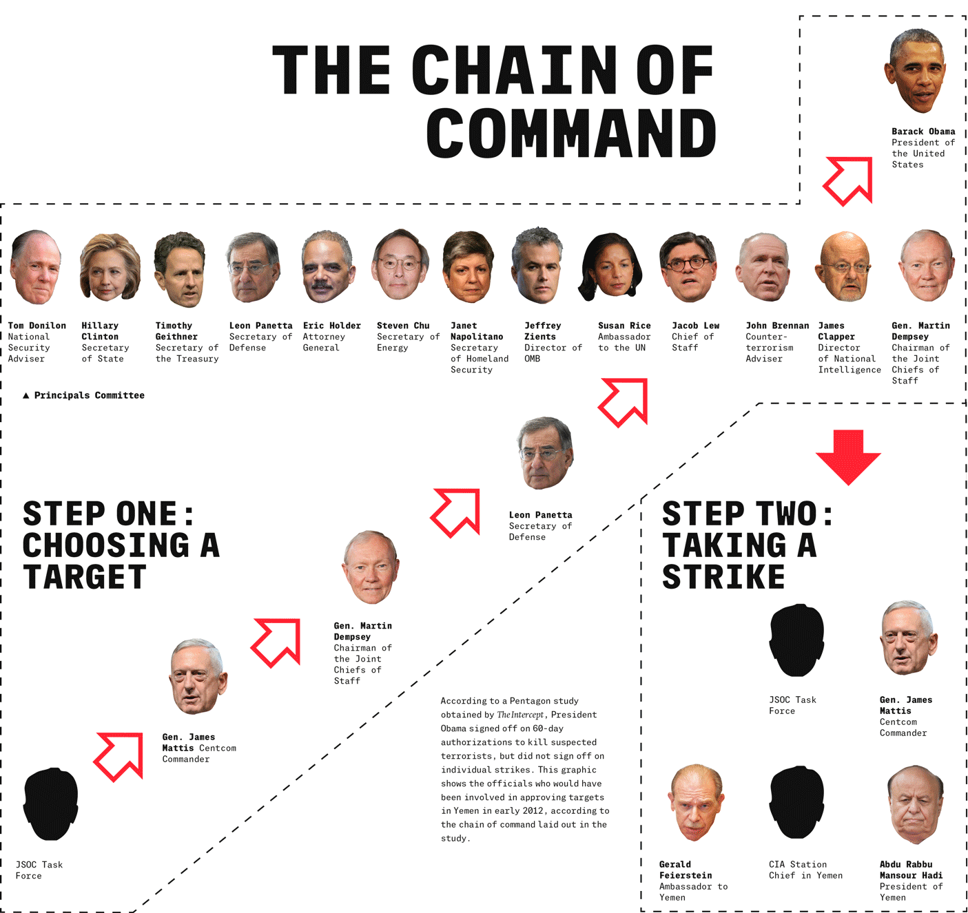 the kill chain two steps to a kill