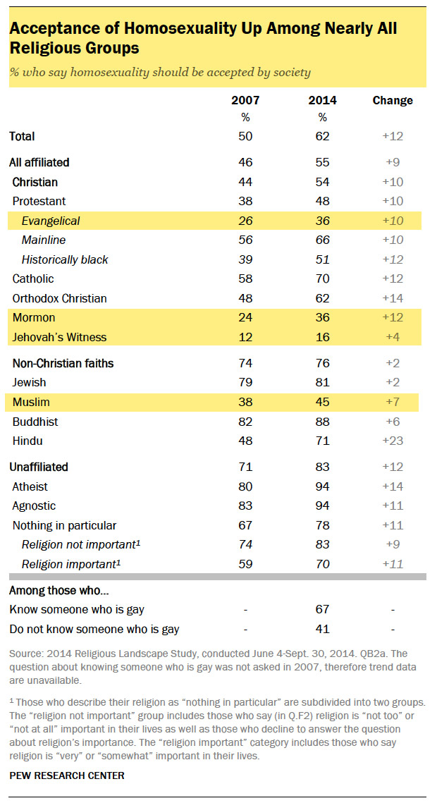 Pew research islam homosexuality