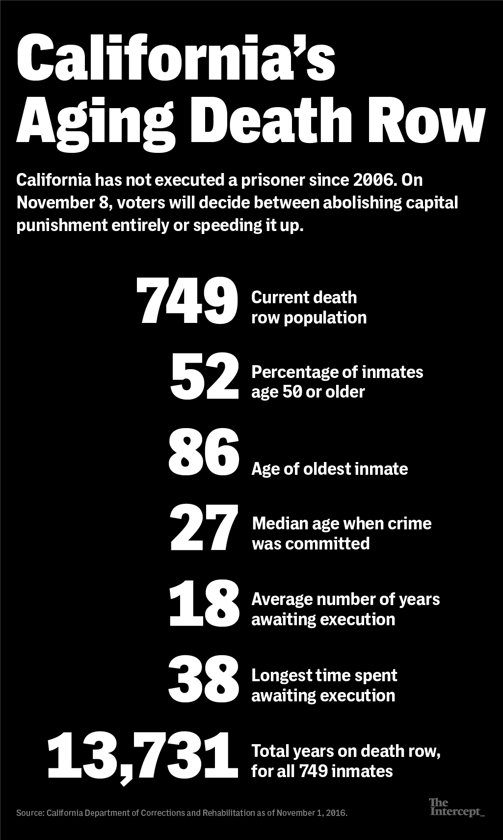 The death penalty as an extreme measure of punishment of prisoners