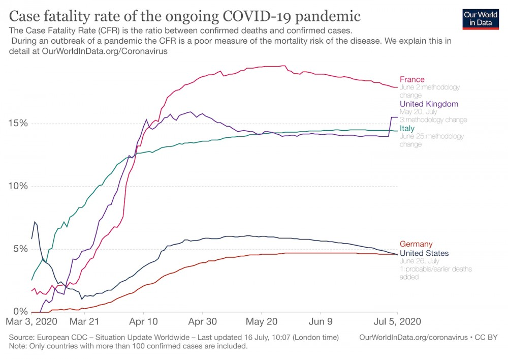 Trump Keeps Bragging About America S Covid 19 Death Rate It S Among The World S Worst